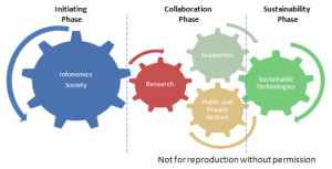 Initiating Collaboration and Sustainability Phases